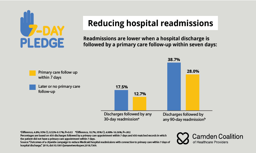 Infographic showing a reduction in hospital readmissions after both 30 and 90 days when patients followed up with primary care providers within seven days of hospital discharge.